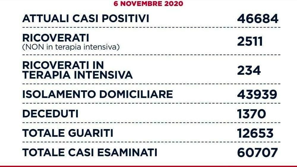 coronavirus_lazio_bollettino_6_11_20-2